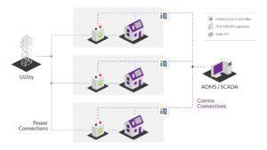 SimpliPhi and Heila Diagram
